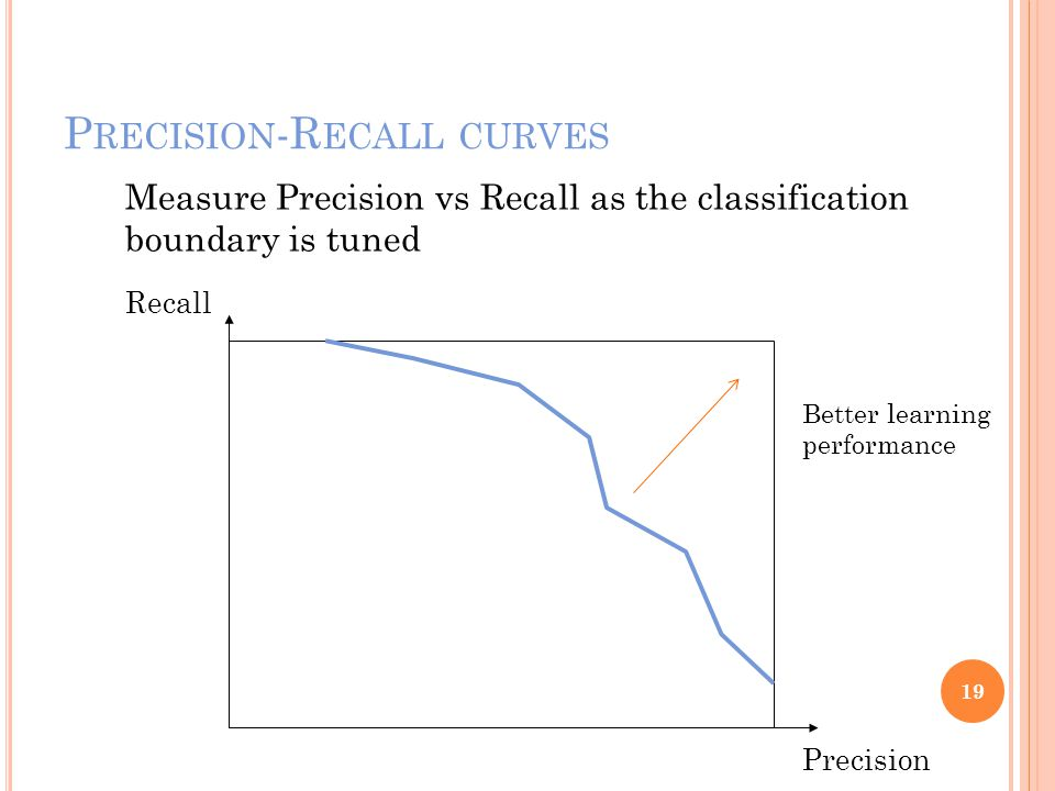P RECISION -R ECALL CURVES 19 Precision Recall Measure Precision vs Recall as the classification boundary is tuned Better learning performance