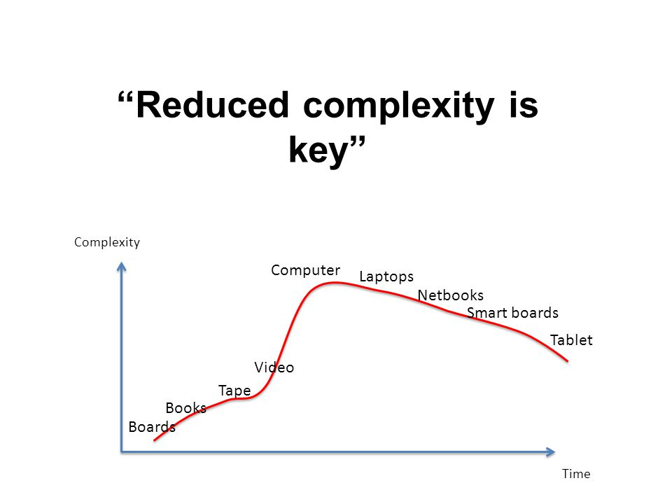 Time Complexity Boards Books Tape Video Computer Laptops Netbooks Smart boards Tablet Reduced complexity is key