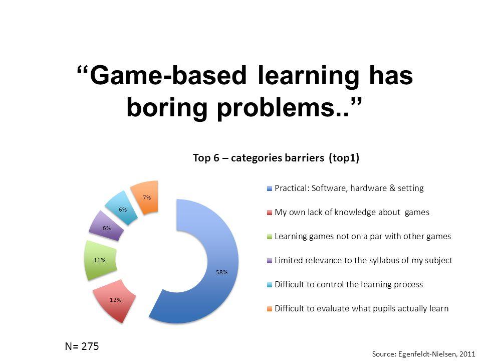 Game-based learning has boring problems.. Top 6 – categories barriers (top1) Source: Egenfeldt-Nielsen, 2011 N= 275