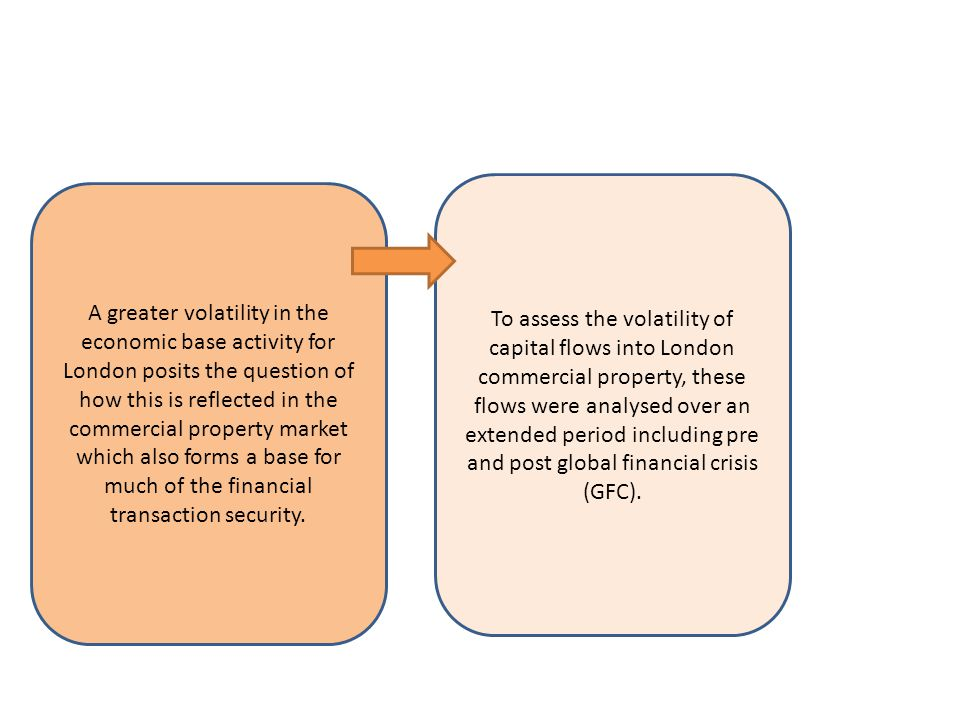 To assess the volatility of capital flows into London commercial property, these flows were analysed over an extended period including pre and post global financial crisis (GFC).