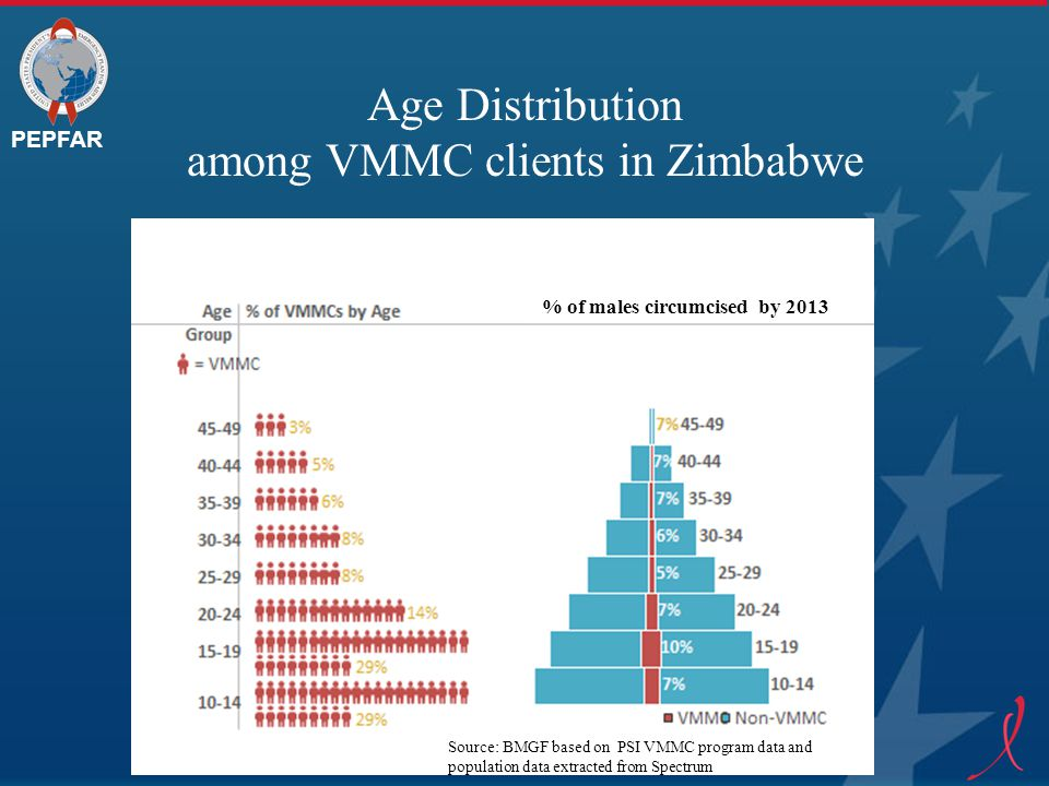 PEPFAR Age Distribution among VMMC clients in Zimbabwe % of males circumcised by 2013 Source: BMGF based on PSI VMMC program data and population data
