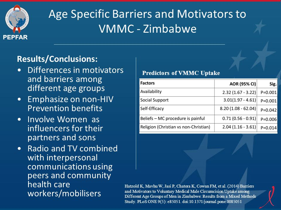 PEPFAR Age Specific Barriers and Motivators to VMMC - Zimbabwe Results/Conclusions: Differences in motivators and barriers among different age groups