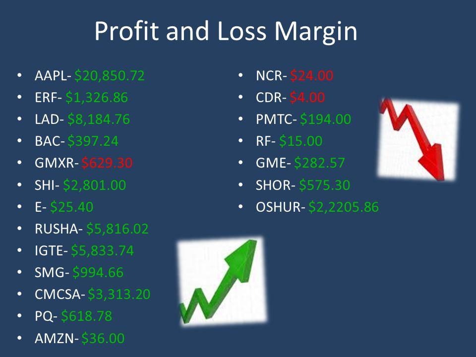 Profit and Loss Margin AAPL- $20,850.72 ERF- $1,326.86 LAD- $8,184.76 BAC- $397.24 GMXR- $629.30 SHI- $2,801.00 E- $25.40 RUSHA- $5,816.02 IGTE- $5,833.74 SMG- $994.66 CMCSA- $3,313.20 PQ- $618.78 AMZN- $36.00 NCR- $24.00 CDR- $4.00 PMTC- $194.00 RF- $15.00 GME- $282.57 SHOR- $575.30 OSHUR- $2,2205.86