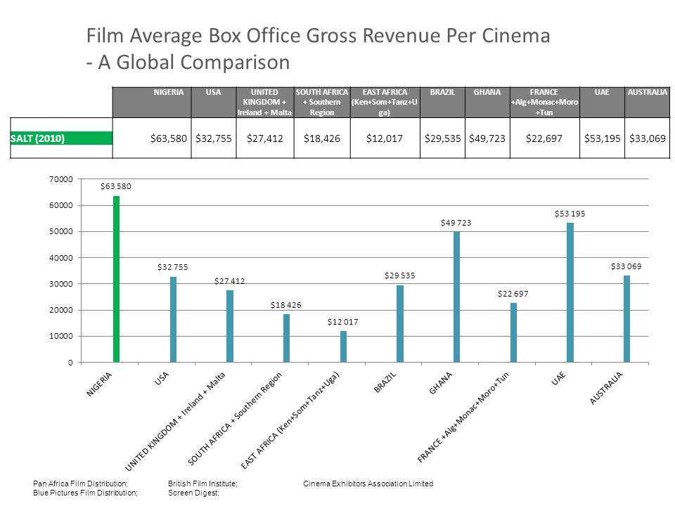 Film Average Box Office Gross Revenue Per Cinema - A Global Comparison NIGERIAUSAUNITED KINGDOM + Ireland + Malta SOUTH AFRICA + Southern Region EAST AFRICA (Ken+Som+Tanz+U ga) BRAZILGHANAFRANCE +Alg+Monac+Moro +Tun UAEAUSTRALIA SALT (2010) $63,580$32,755$27,412$18,426$12,017$29,535$49,723$22,697$53,195$33,069 Pan Africa Film Distribution; British Film Institute; Cinema Exhibitors Association Limited Blue Pictures Film Distribution; Screen Digest;