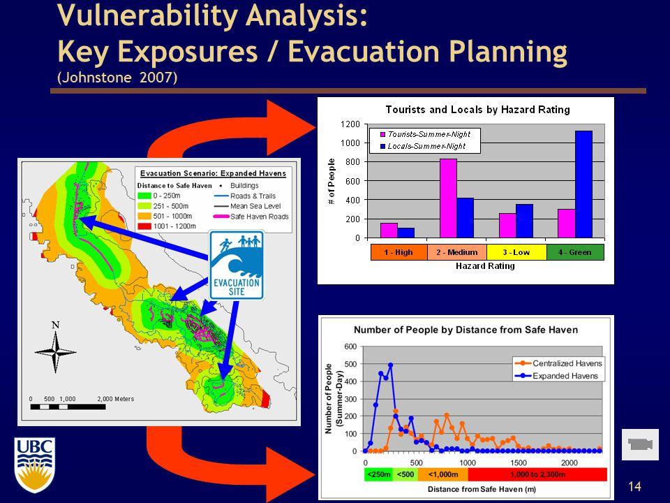 14 Vulnerability Analysis: Key Exposures / Evacuation Planning (Johnstone 2007)