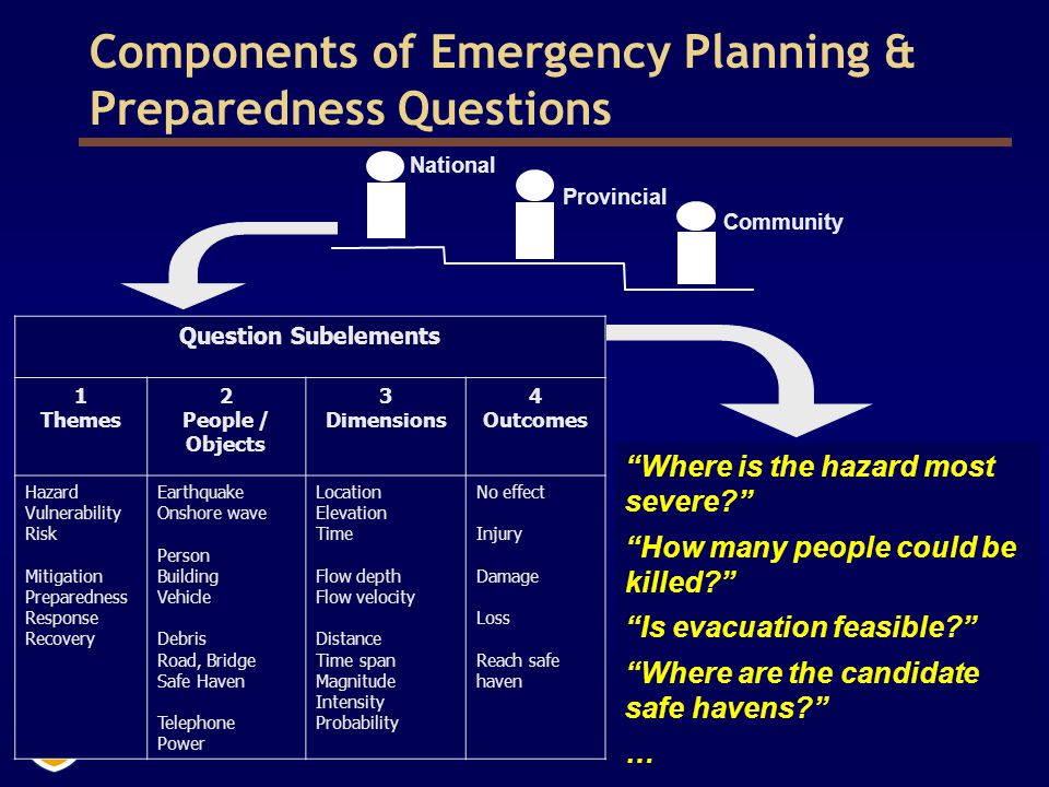4 Components of Emergency Planning & Preparedness Questions Question Subelements 1 Themes 2 People / Objects 3 Dimensions 4 Outcomes Hazard Vulnerability Risk Mitigation Preparedness Response Recovery Earthquake Onshore wave Person Building Vehicle Debris Road, Bridge Safe Haven Telephone Power Location Elevation Time Flow depth Flow velocity Distance Time span Magnitude Intensity Probability No effect Injury Damage Loss Reach safe haven Where is the hazard most severe? How many people could be killed? Is evacuation feasible? Where are the candidate safe havens? … National Provincial Community