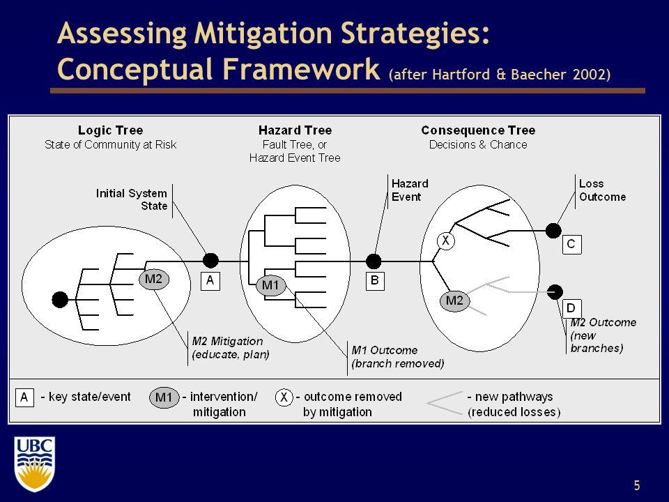 5 Assessing Mitigation Strategies: Conceptual Framework (after Hartford & Baecher 2002)