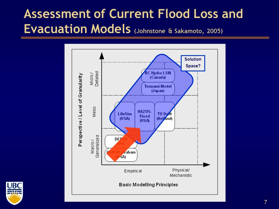 7 Assessment of Current Flood Loss and Evacuation Models (Johnstone & Sakamoto, 2005) Solution Space?