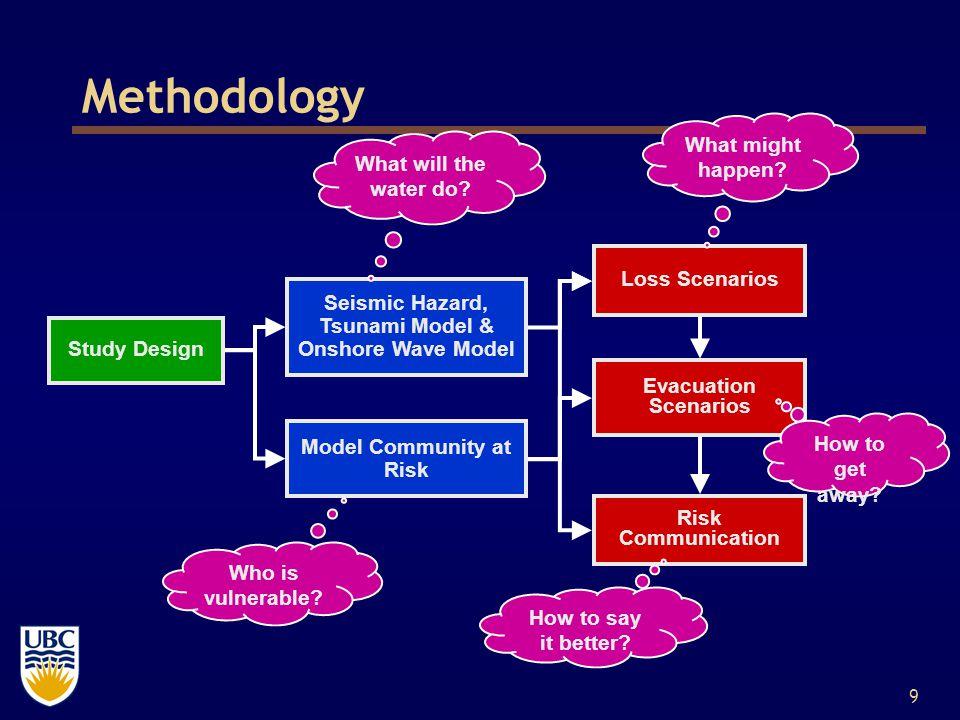 9 Methodology Study Design Seismic Hazard, Tsunami Model & Onshore Wave Model Model Community at Risk Loss Scenarios Evacuation Scenarios Risk Communication What will the water do.