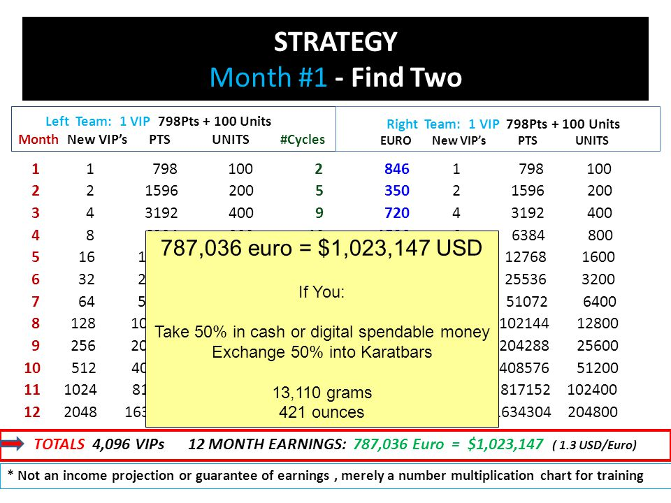 STRATEGY Month #1 - Find Two Left Team: 1 VIP 798Pts + 100 Units Month New VIP's PTS UNITS #Cycles 1 1 798 100 2 2 2 1596 200 5 3 4 3192 400 9 4 8 6384 800 19 5 16 12768 1600 39 6 32 25536 3200 77 7 64 51072 6400 153 8 128 102144 12800 307 9 256 204288 25600 618 10 512 408576 51200 1227 11 1024 817152 102400 2459 12 2048 1634304 204800 4915 846 1 798 100 350 2 1596 200 720 4 3192 400 1520 8 6384 800 3120 16 12768 1600 6160 32 25536 3200 12,240 64 51072 6400 24,560 128 102144 12800 49,440 256 204288 25600 98,160 512 408576 51200 196,720 1024 817152 102400 393,200 2048 1634304 204800 Right Team: 1 VIP 798Pts + 100 Units EURO New VIP's PTS UNITS TOTALS 4,096 VIPs 12 MONTH EARNINGS: 787,036 Euro = $1,023,147 ( 1.3 USD/Euro) * Not an income projection or guarantee of earnings, merely a number multiplication chart for training 787,036 euro = $1,023,147 USD If You: Take 50% in cash or digital spendable money Exchange 50% into Karatbars 13,110 grams 421 ounces