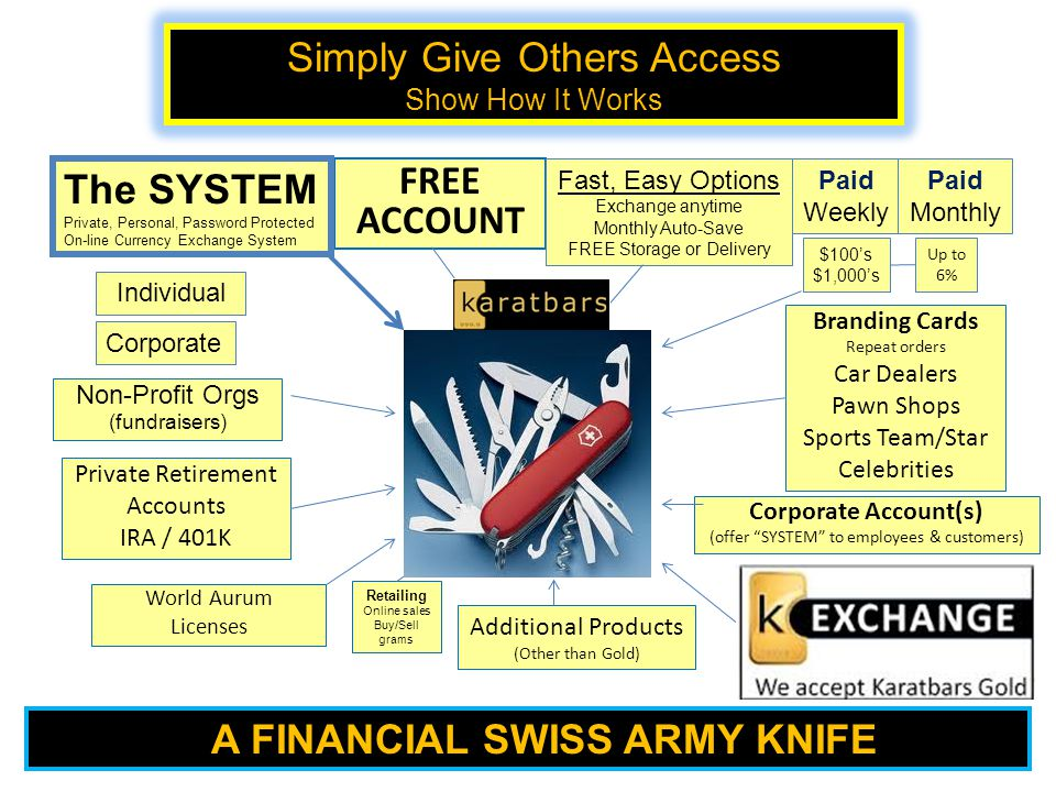 Private Retirement Accounts IRA / 401K Additional Products (Other than Gold) Corporate Account(s) (offer SYSTEM to employees & customers) Non-Profit Orgs (fundraisers) Branding Cards Repeat orders Car Dealers Pawn Shops Sports Team/Star Celebrities FREE ACCOUNT Retailing Online sales Buy/Sell grams A FINANCIAL SWISS ARMY KNIFE World Aurum Licenses Simply Give Others Access Show How It Works Up to 6% Fast, Easy Options Exchange anytime Monthly Auto-Save FREE Storage or Delivery Paid Weekly Paid Monthly $100's $1,000's The SYSTEM Private, Personal, Password Protected On-line Currency Exchange System Individual Corporate