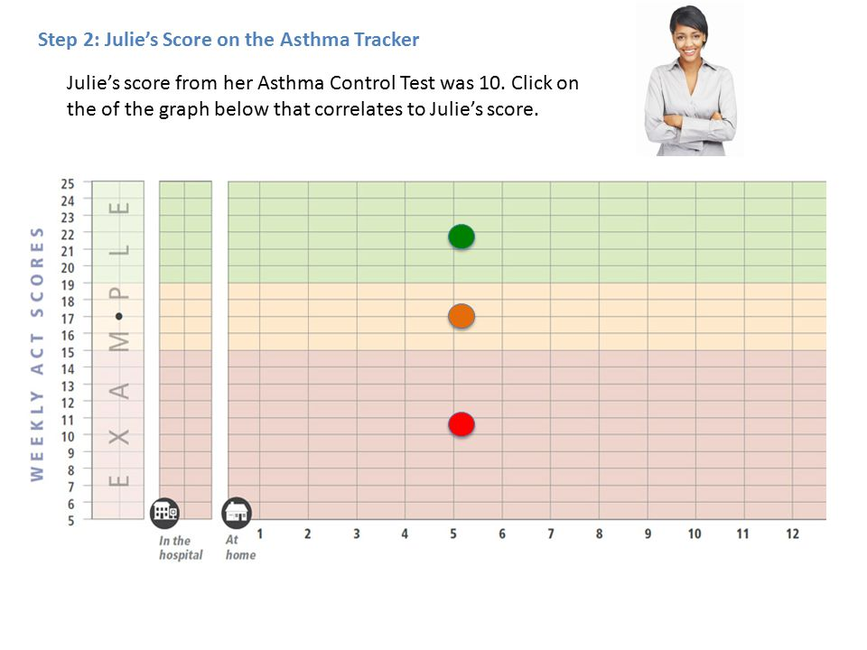 Julie's score from her Asthma Control Test was 10.