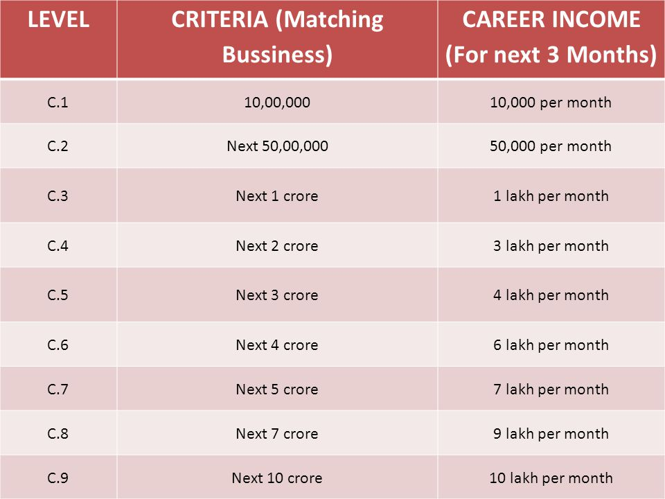 LEVEL CRITERIA (Matching Bussiness) CAREER INCOME (For next 3 Months) C.110,00,00010,000 per month C.2Next 50,00,00050,000 per month C.3Next 1 crore1 lakh per month C.4Next 2 crore3 lakh per month C.5Next 3 crore4 lakh per month C.6Next 4 crore6 lakh per month C.7Next 5 crore7 lakh per month C.8Next 7 crore9 lakh per month C.9Next 10 crore10 lakh per month