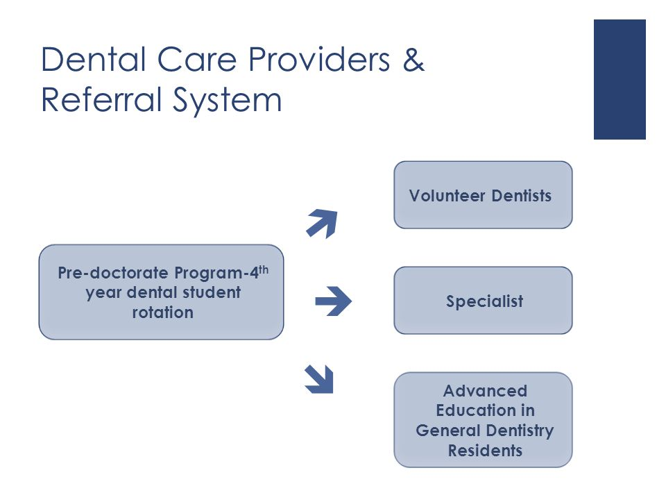 Dental Care Providers & Referral System   Specialist Advanced Education in General Dentistry Residents Volunteer Dentists Pre-doctorate Program-4 th year dental student rotation 