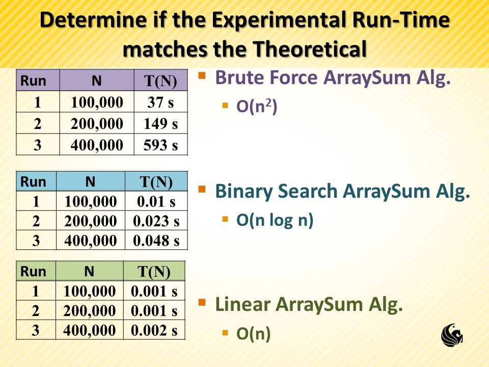 Determine if the Experimental Run-Time matches the Theoretical  Brute Force ArraySum Alg.  O(n 2 )  Binary Search ArraySum Alg.  O(n log n)  Line