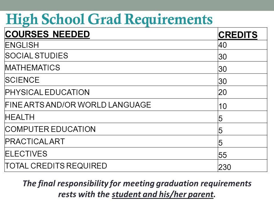 Keep College Requirements in Mind a – History b – English c – Mathematics (Algebra I, Geometry, Alg.
