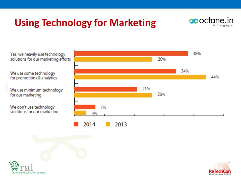 Using Technology for Marketing