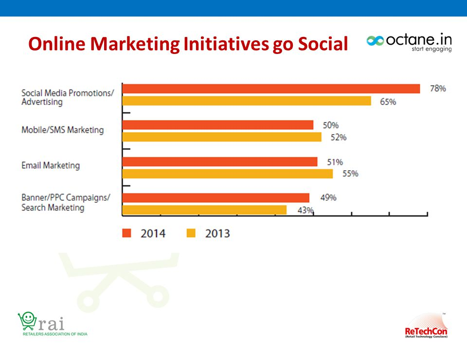 Online Marketing Initiatives go Social