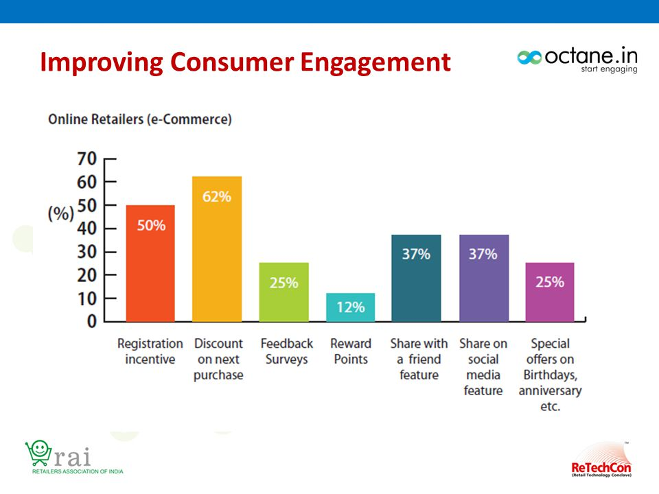Improving Consumer Engagement