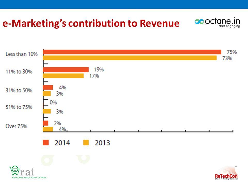 e-Marketing's contribution to Revenue