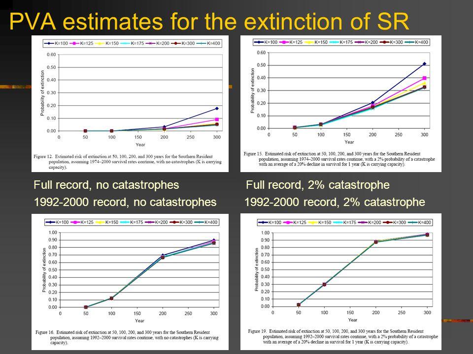 PVA estimates for the extinction of SR Full record, no catastrophes Full record, 2% catastrophe 1992-2000 record, no catastrophes 1992-2000 record, 2% catastrophe