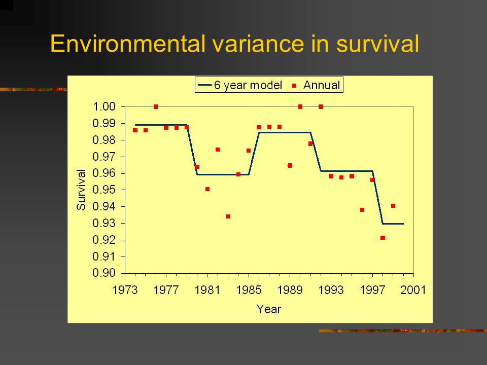 Environmental variance in survival