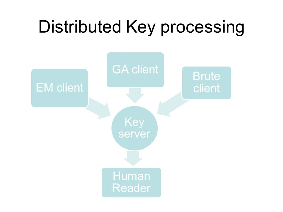 Distributed Key processing Key server EM client GA client Human Reader Brute client