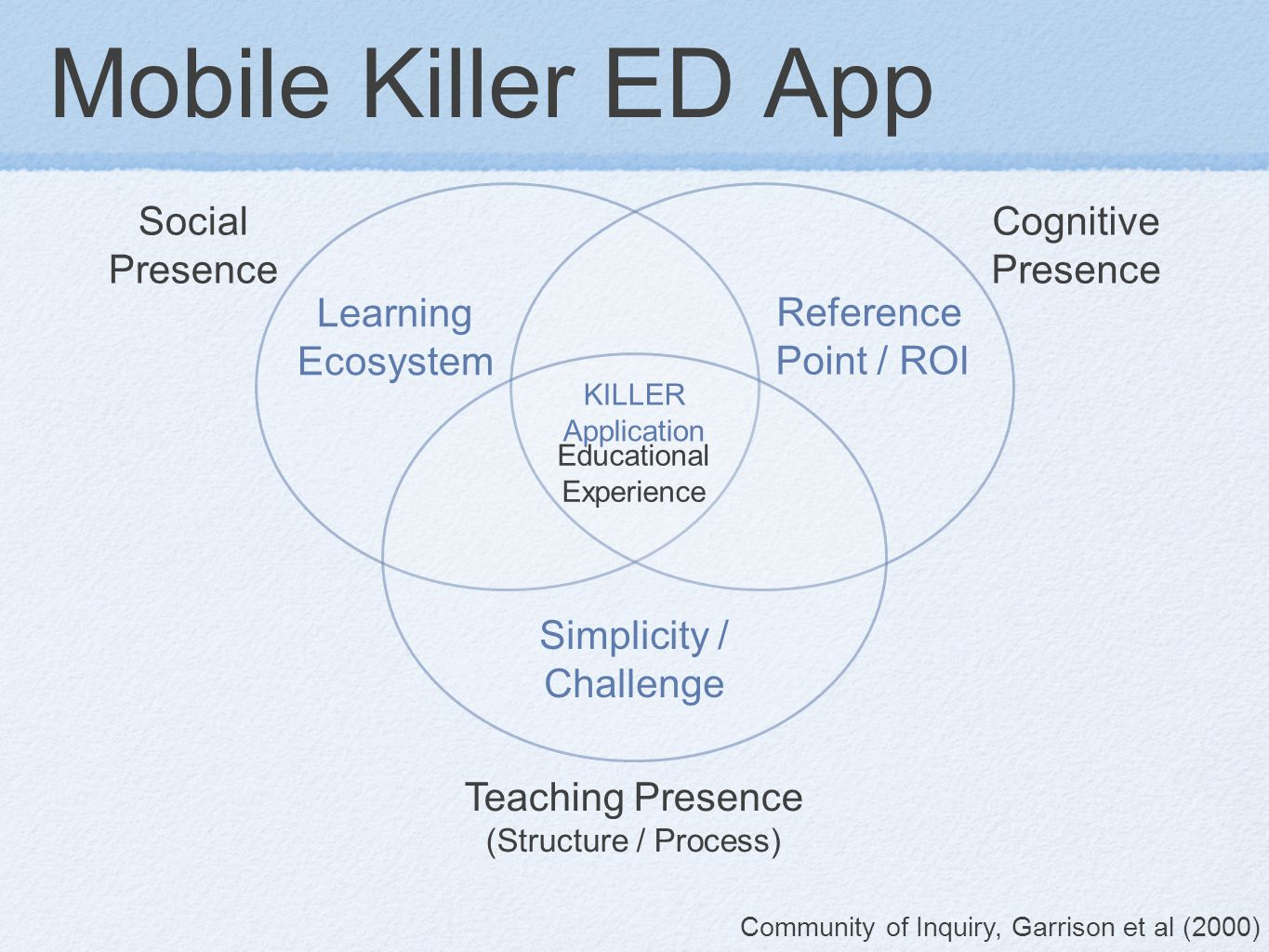 Mobile Killer ED App Reference Point / ROI Learning Ecosystem Simplicity / Challenge KILLER Application Social Presence Cognitive Presence Teaching Presence (Structure / Process) Educational Experience Community of Inquiry, Garrison et al (2000)