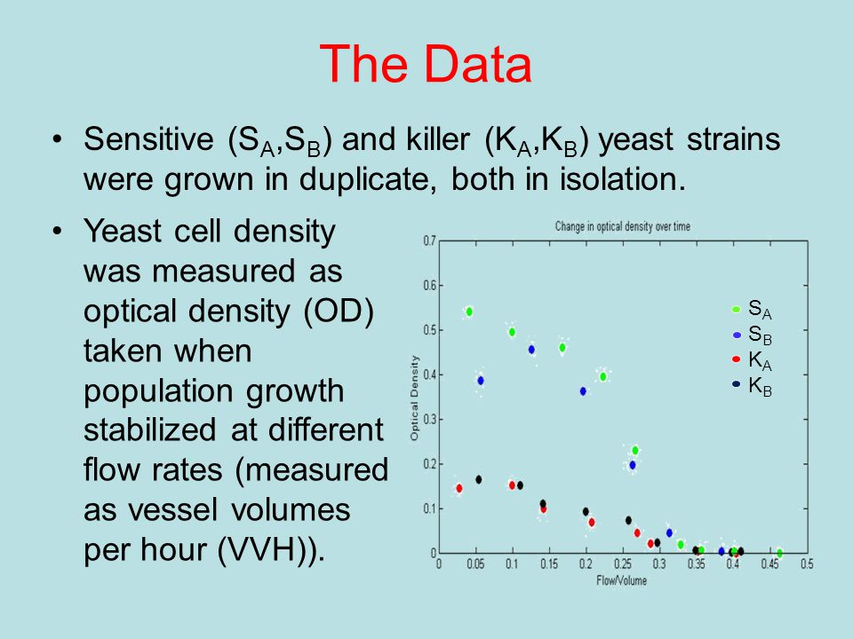 The Data Sensitive (S A,S B ) and killer (K A,K B ) yeast strains were grown in duplicate, both in isolation.