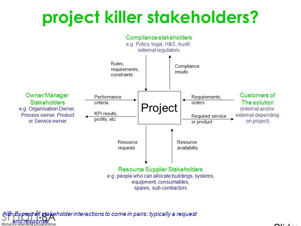 Slide: 5 Owner/Manager Stakeholders e.g.