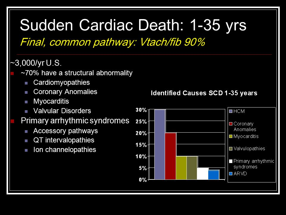 Sudden Cardiac Death: 1-35 yrs Final, common pathway: Vtach/fib 90% ~3,000/yr U.S.
