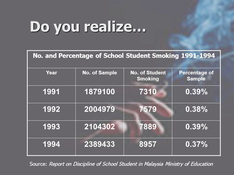 Do you realize… No. and Percentage of School Student Smoking 1991-1994 YearNo. of SampleNo. of Student Smoking Percentage of Sample 1991187910073100.3