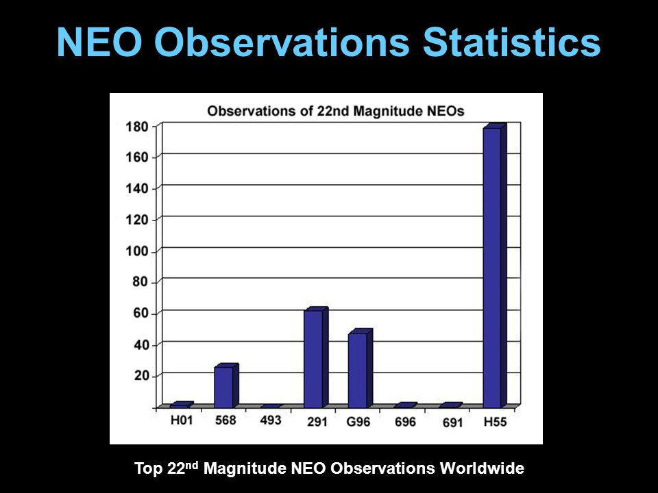 NEO Observations Statistics Top 22 nd Magnitude NEO Observations Worldwide