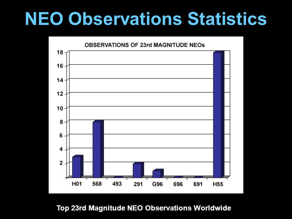 NEO Observations Statistics Top 23rd Magnitude NEO Observations Worldwide