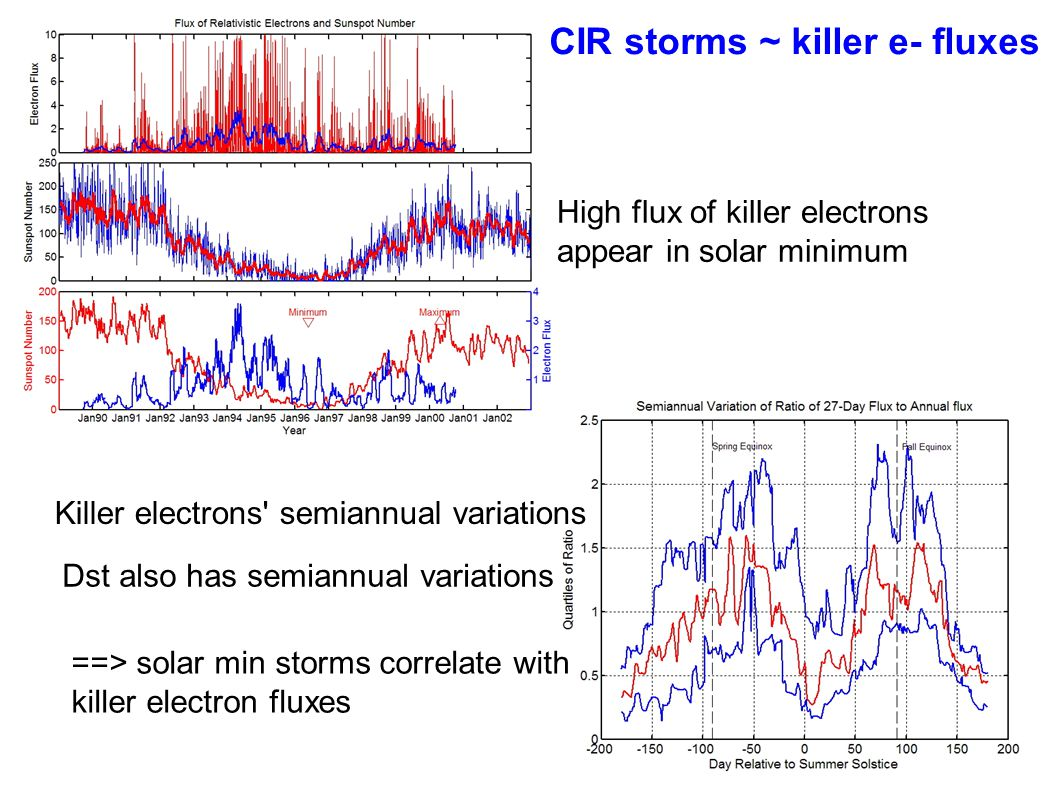 Motivation---some open questions in Solar Cycle Variations in Storms ● Is there a difference between storms at solar minimum and maximum.