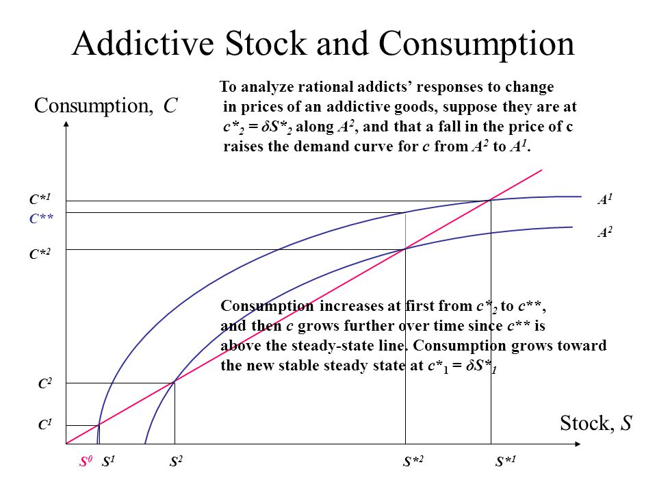 Addictive Stock and Consumption Stock, S Consumption, C S0S0 S1S1 S* 1 C* 1 C1C1 C2C2 S2S2 S* 2 C* 2 C** A1A1 A2A2 To analyze rational addicts' responses to change in prices of an addictive goods, suppose they are at c* 2 = δS* 2 along A 2, and that a fall in the price of c raises the demand curve for c from A 2 to A 1.