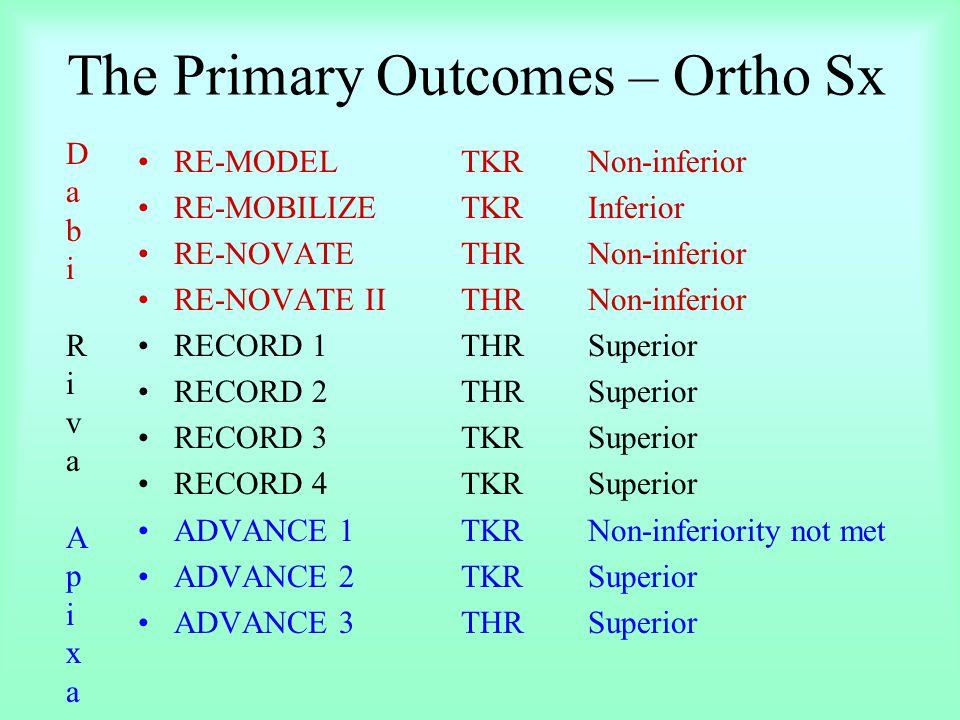 The Primary Outcomes – Ortho Sx RE-MODELTKRNon-inferior RE-MOBILIZETKRInferior RE-NOVATETHRNon-inferior RE-NOVATE IITHRNon-inferior RECORD 1THRSuperior RECORD 2THRSuperior RECORD 3TKRSuperior RECORD 4TKRSuperior ADVANCE 1TKRNon-inferiority not met ADVANCE 2TKRSuperior ADVANCE 3THRSuperior DabiRivaApixaDabiRivaApixa