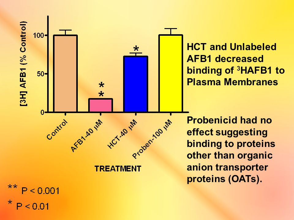 HCT and Unlabeled AFB1 decreased binding of 3 HAFB1 to Plasma Membranes Probenicid had no effect suggesting binding to proteins other than organic ani