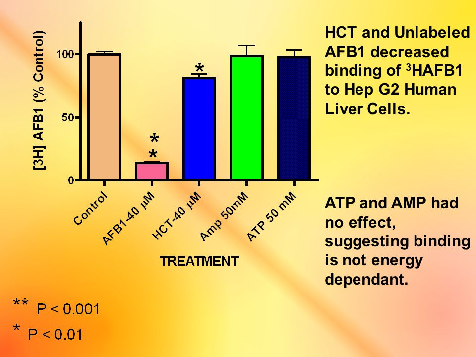 HCT and Unlabeled AFB1 decreased binding of 3 HAFB1 to Hep G2 Human Liver Cells. ATP and AMP had no effect, suggesting binding is not energy dependant
