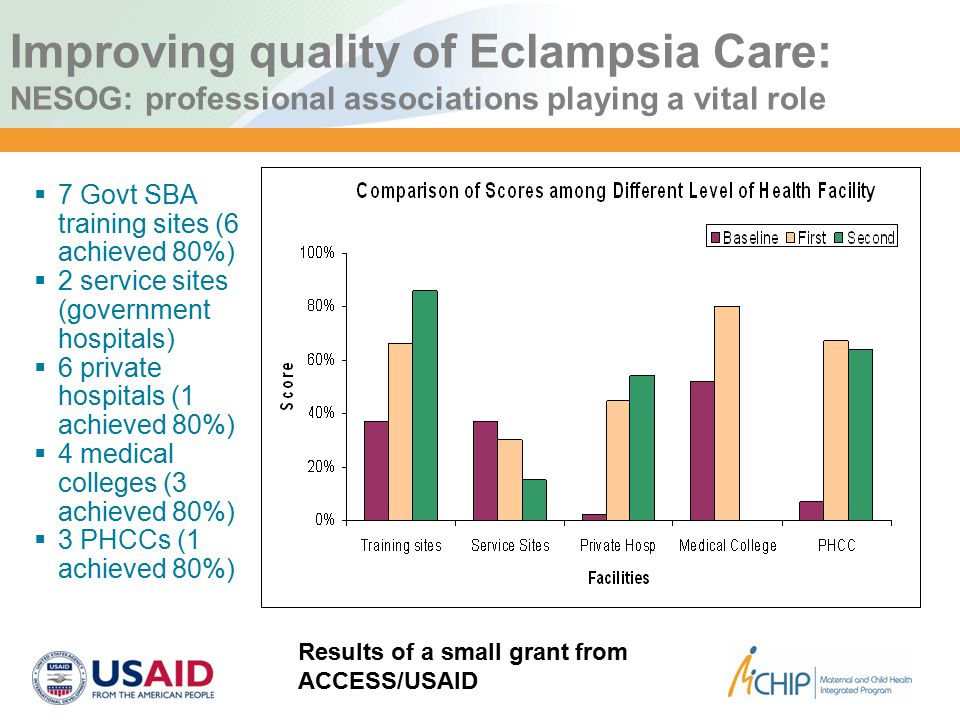 Improving quality of Eclampsia Care: NESOG: professional associations playing a vital role  7 Govt SBA training sites (6 achieved 80%)  2 service sites (government hospitals)  6 private hospitals (1 achieved 80%)  4 medical colleges (3 achieved 80%)  3 PHCCs (1 achieved 80%) Results of a small grant from ACCESS/USAID