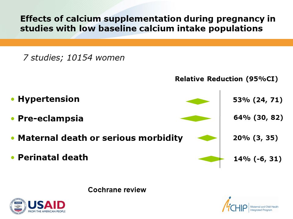 Effects of calcium supplementation during pregnancy in studies with low baseline calcium intake populations Relative Reduction (95%CI) 7 studies; 10154 women Hypertension Pre-eclampsia Maternal death or serious morbidity Perinatal death 14% (-6, 31) 53% (24, 71) 64% (30, 82) 20% (3, 35) Cochrane review
