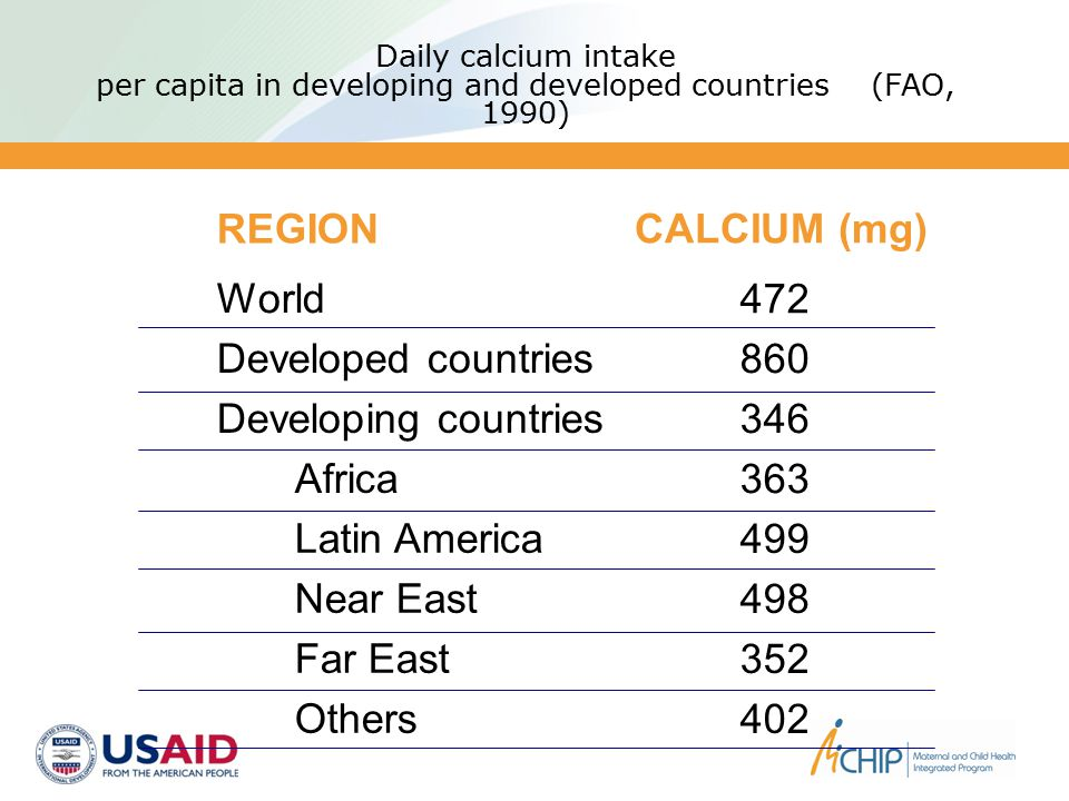 Daily calcium intake per capita in developing and developed countries (FAO, 1990) REGION CALCIUM (mg) World Developed countries Developing countries A