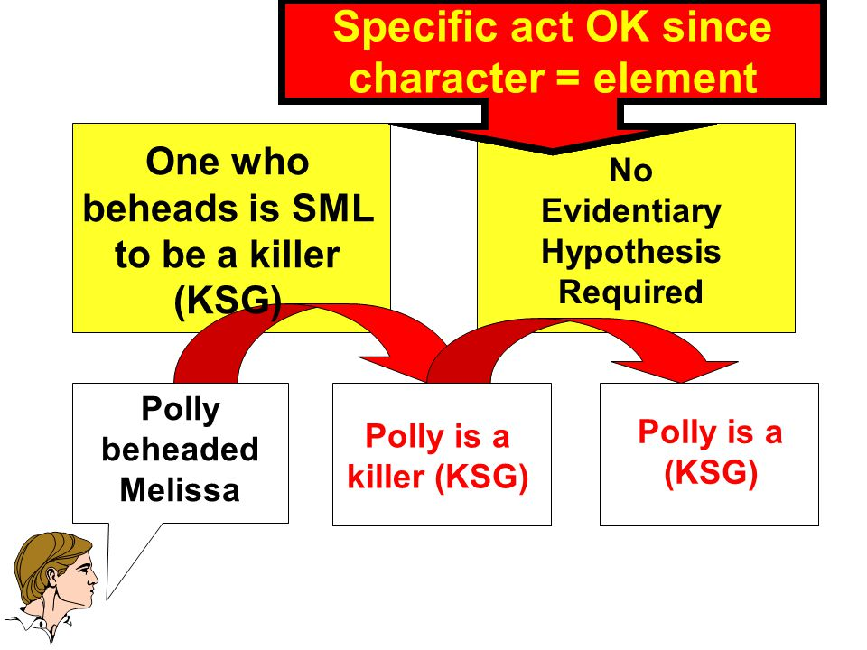 P is a Killer Polly beheaded Melissa Polly is a (KSG) Polly is a killer (KSG) Forbidden Character Propensity Inference.