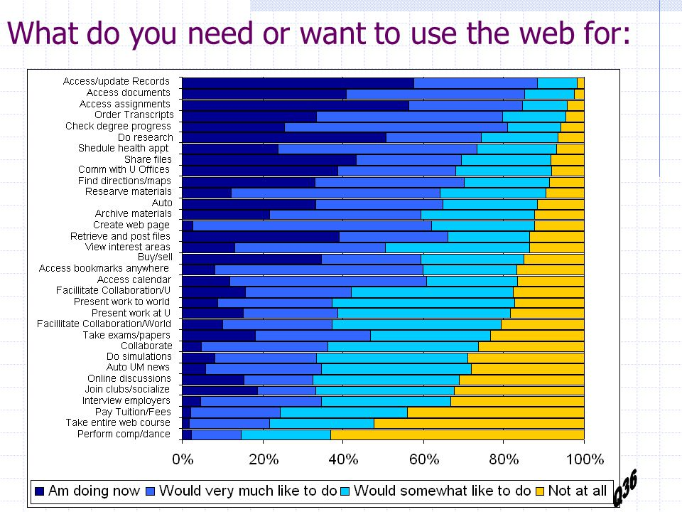How often do you use the web for:…