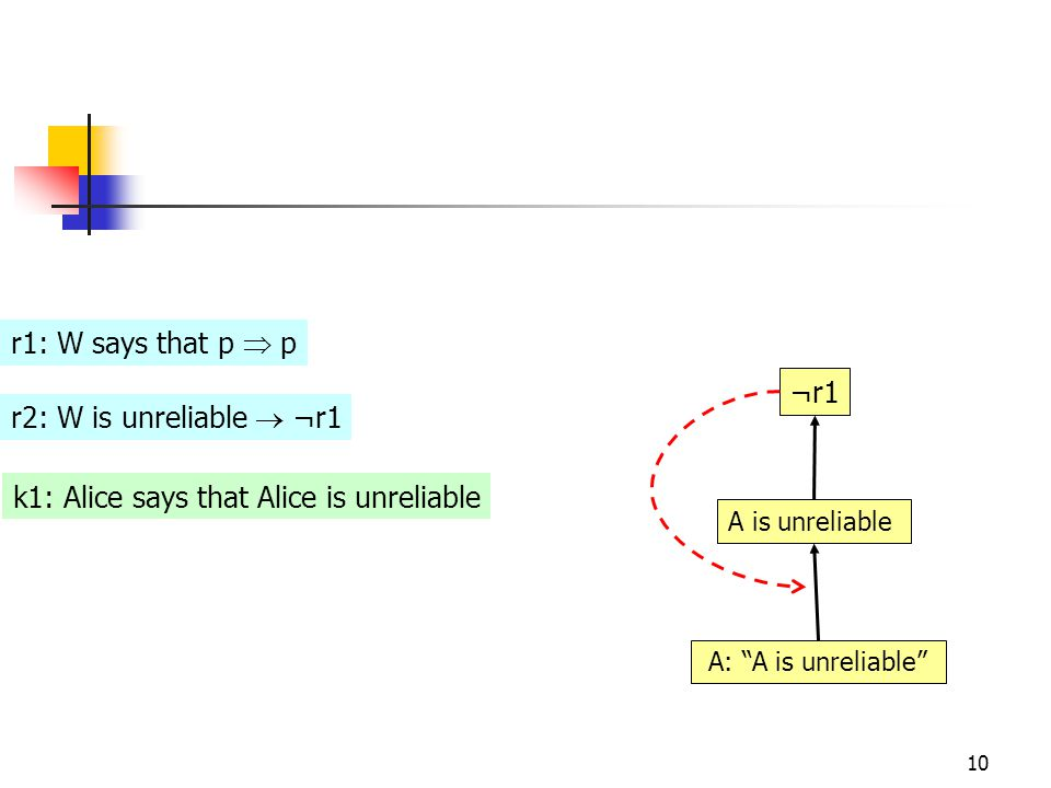10 r1: W says that p  p r2: W is unreliable  ¬r1 k1: Alice says that Alice is unreliable ¬r1 A is unreliable A: A is unreliable