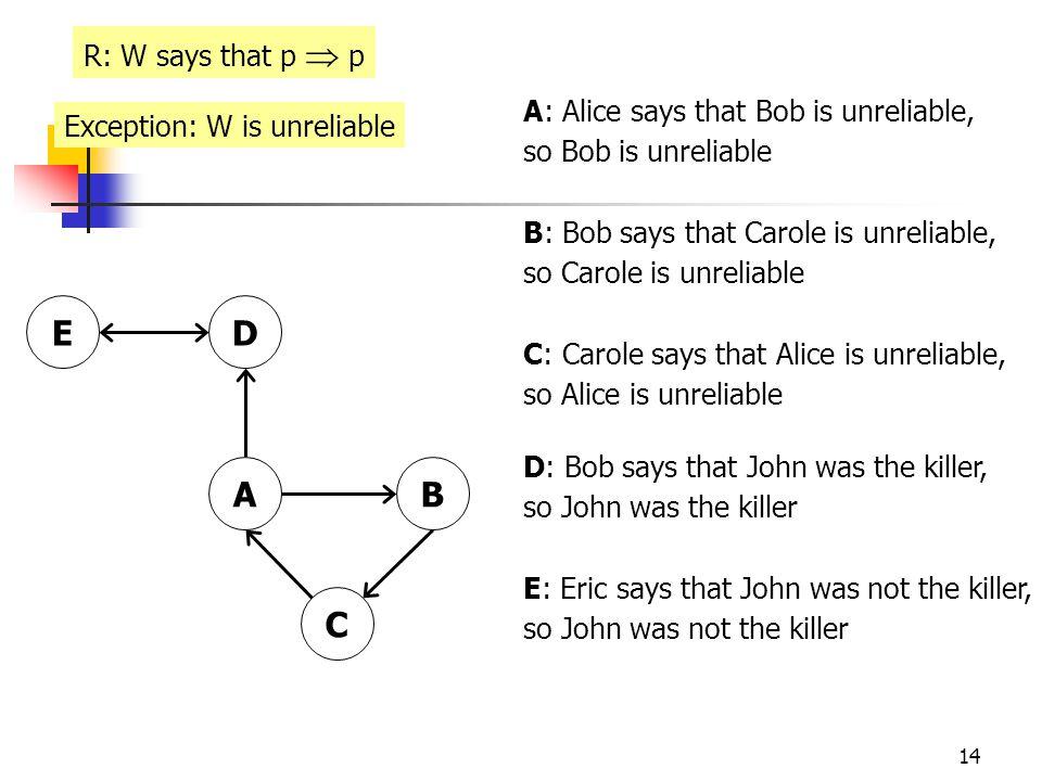14 AB C DE A: Alice says that Bob is unreliable, so Bob is unreliable B: Bob says that Carole is unreliable, so Carole is unreliable C: Carole says that Alice is unreliable, so Alice is unreliable D: Bob says that John was the killer, so John was the killer E: Eric says that John was not the killer, so John was not the killer R: W says that p  p Exception: W is unreliable