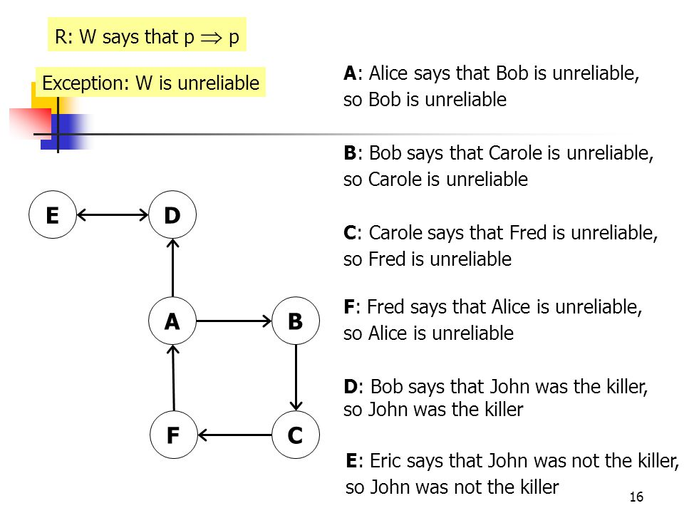 16 A: Alice says that Bob is unreliable, so Bob is unreliable B: Bob says that Carole is unreliable, so Carole is unreliable C: Carole says that Fred is unreliable, so Fred is unreliable F: Fred says that Alice is unreliable, so Alice is unreliable D: Bob says that John was the killer, so John was the killer R: W says that p  p AB DE CF E: Eric says that John was not the killer, so John was not the killer Exception: W is unreliable
