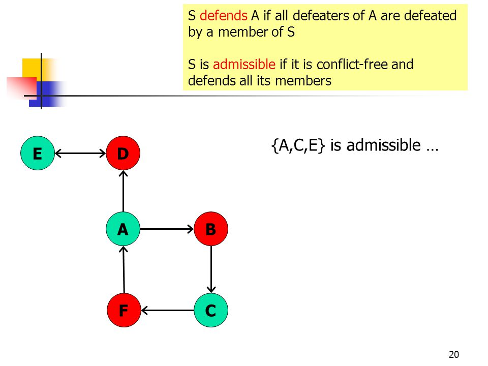 20 AB DE CF S defends A if all defeaters of A are defeated by a member of S S is admissible if it is conflict-free and defends all its members {A,C,E} is admissible …