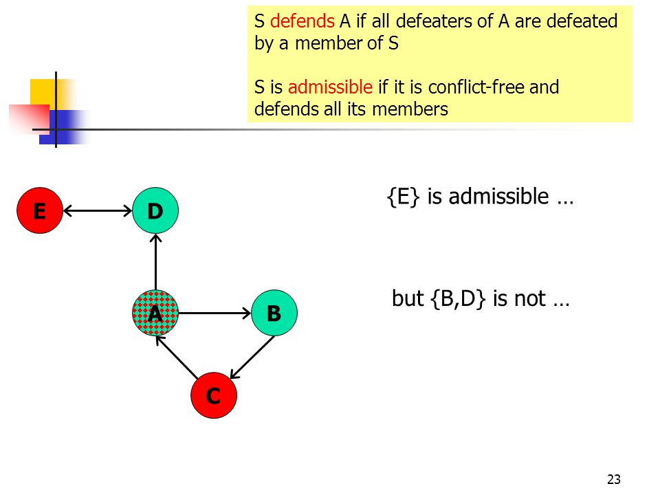 23 AB C DE S defends A if all defeaters of A are defeated by a member of S S is admissible if it is conflict-free and defends all its members {E} is admissible … but {B,D} is not …