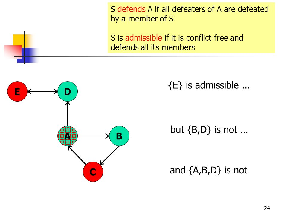 24 AB C DE S defends A if all defeaters of A are defeated by a member of S S is admissible if it is conflict-free and defends all its members {E} is admissible … but {B,D} is not … and {A,B,D} is not
